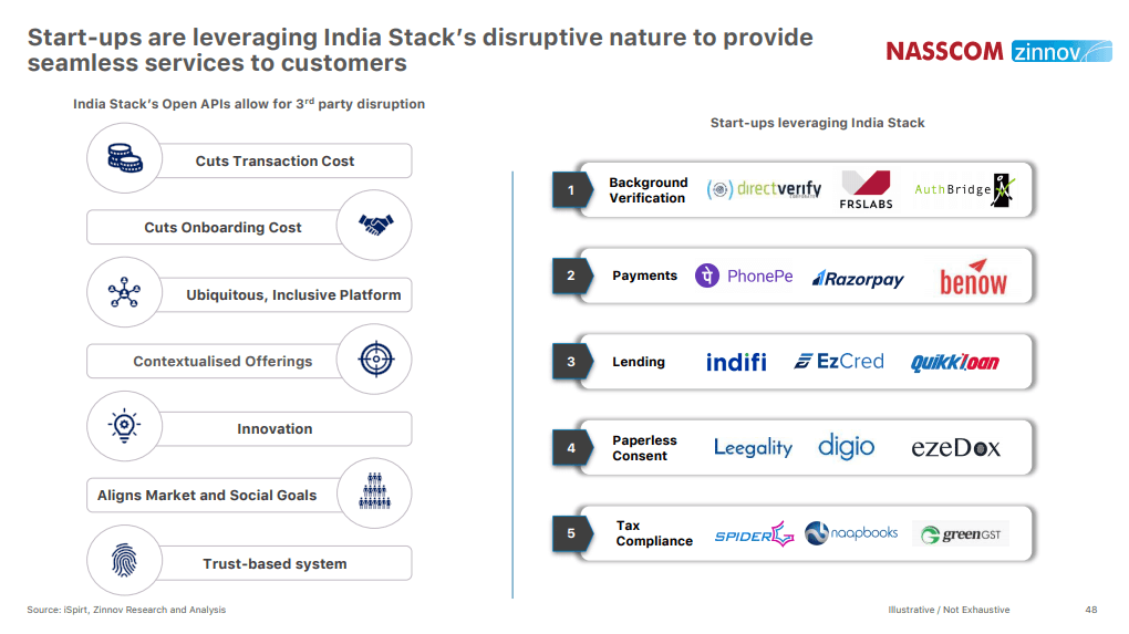 Indian-Tech-Start-up-Ecosystem