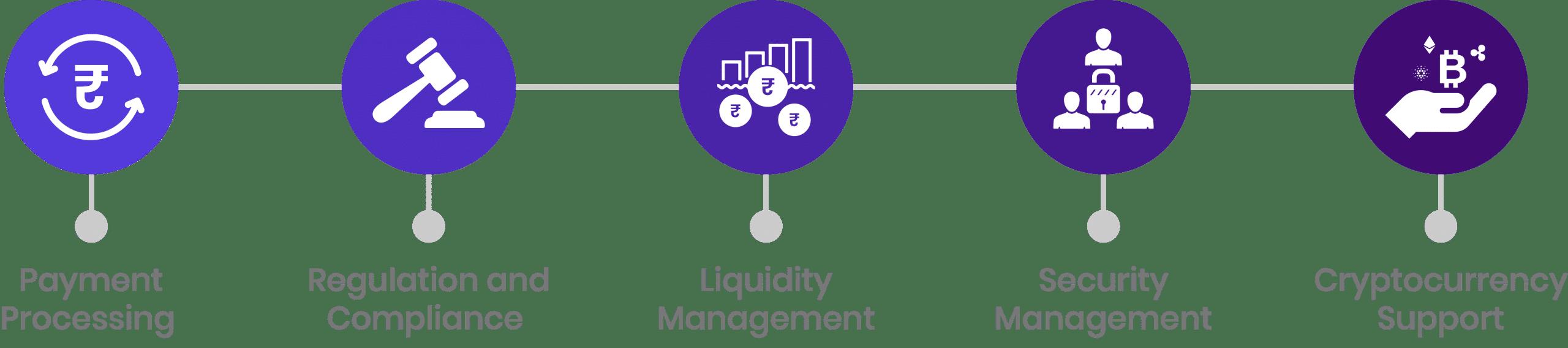 Steps to build Crypto Exchange Platform
