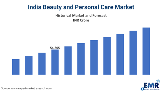 india beauty and personal care market graph