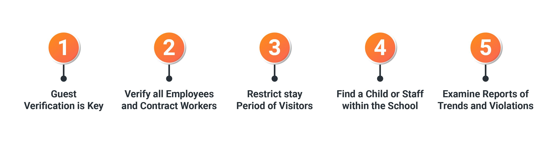 Benefits of having VizMan(Visitor Management) in your school